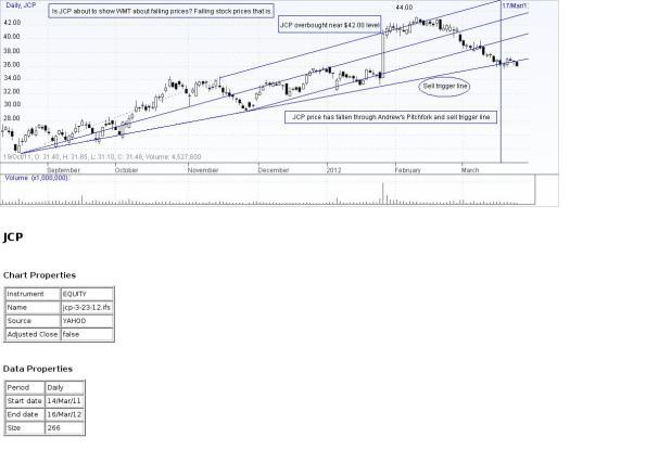 JCP Chart 3-23-12
