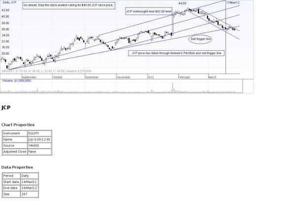JCP Stock Price Chart 3-26-12