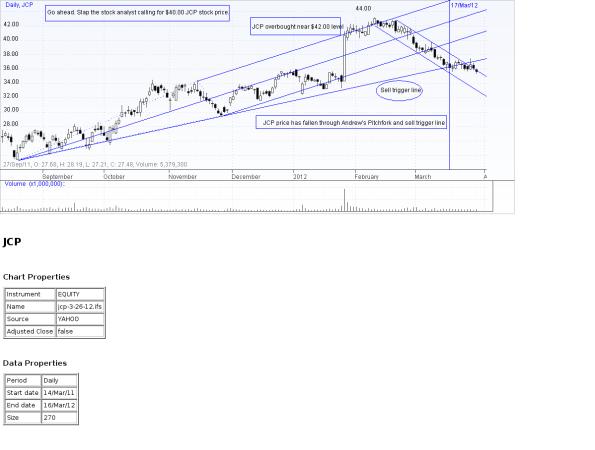 JCP Chart 3-29-12