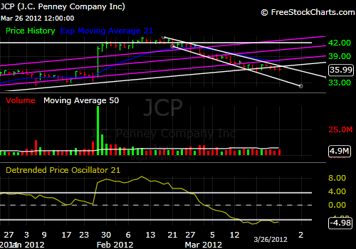 JCP 3-month chart