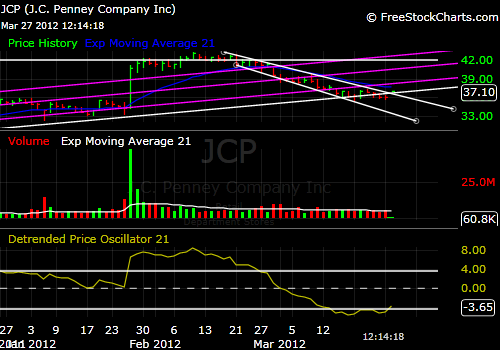 JCP Stock Price 3-27-12