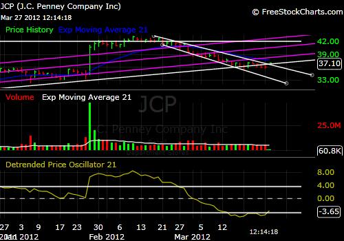 JCP Stock Price 3-27-12