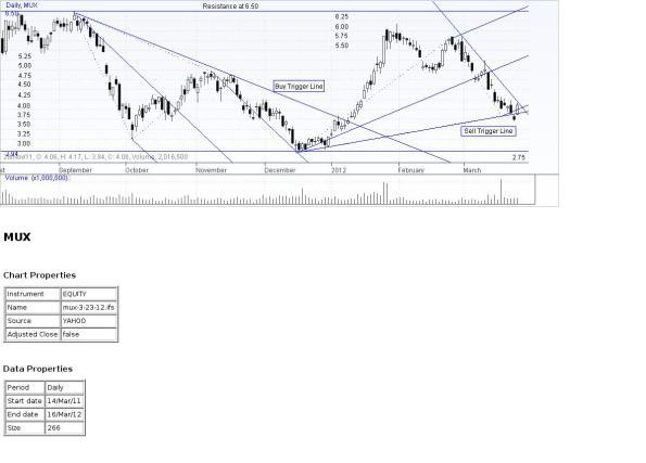 MUX Price Chart 3-23-12