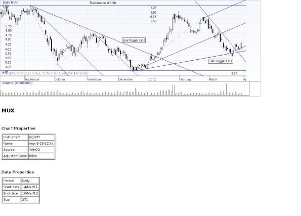 Mux price chart