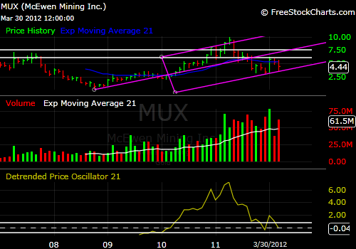MUX 5-year price chart