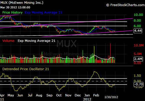 MUX Price Chart 3-30-12