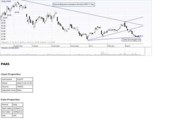 PAAS Chart 3-23-12