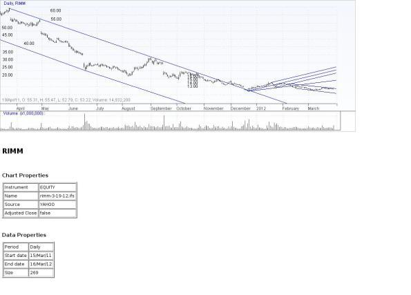 RIMM 1-Year Chart 3-29-12