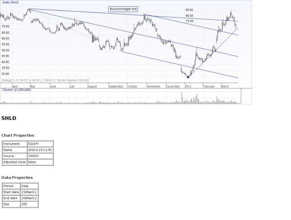SHLD Chart 3-23-12
