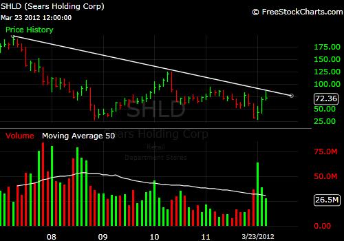 SHLD 5-Year Chart