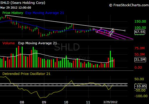 SHLD 5-year chart 3-29-12