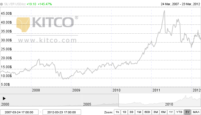Silver prices chart 5 year 5 year silver prices and silver price