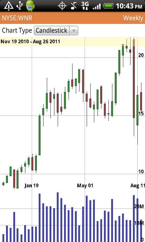 Stock Chaos Charts