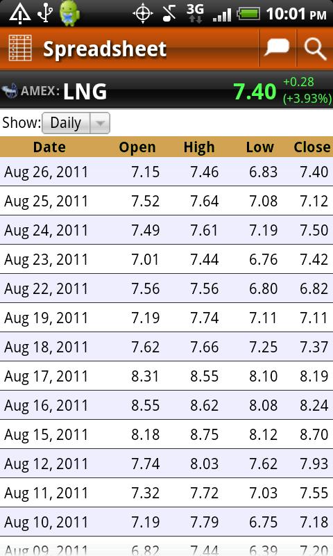 Stock Chaos Spreadsheet