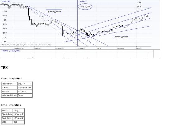 Chart of TRX at close 3-16-12