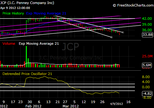 JCPenney JCP 3-month stock price chart