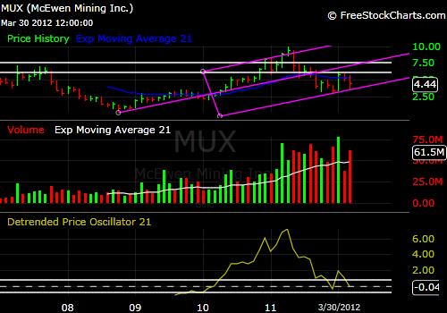 McEwen Mining MUX 5-year chart