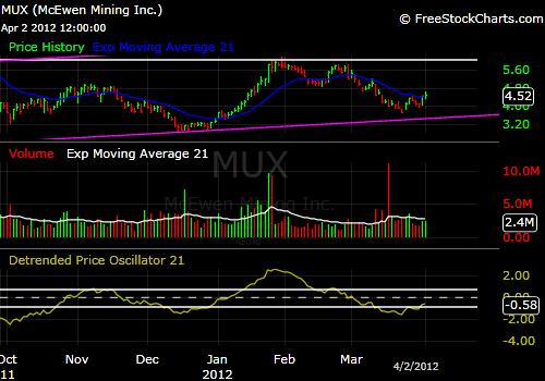 McEwen Mining MUX 4-2-12
