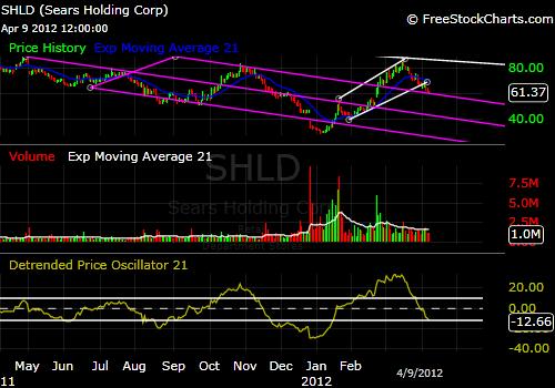 Sears SHLD 1-year stock price chart
