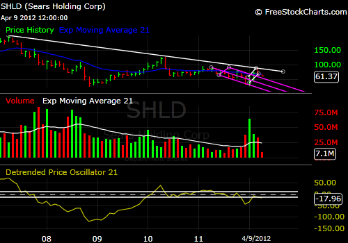 Sears SHLD 5-year stock price chart