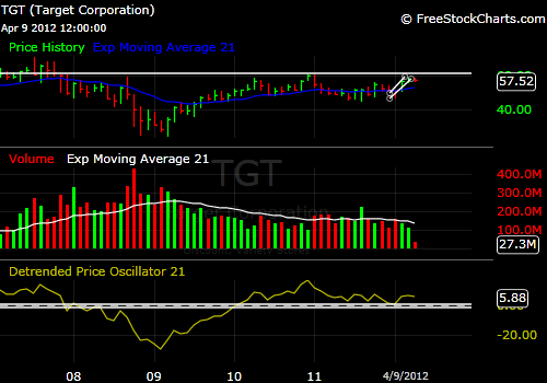 Target TGT 5-year stock price chart